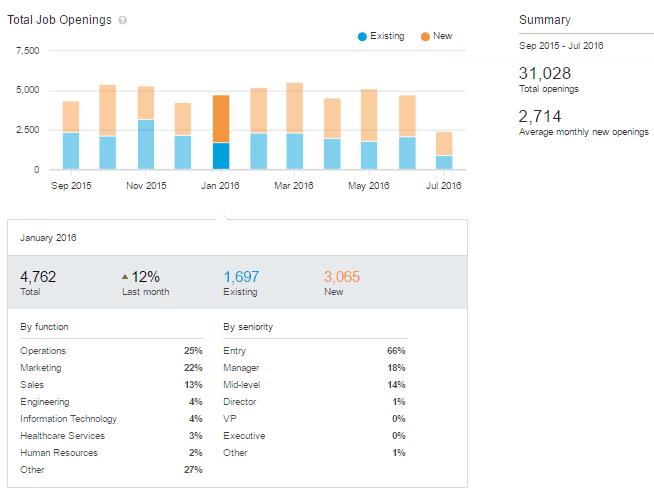 LinkedIn premium insights