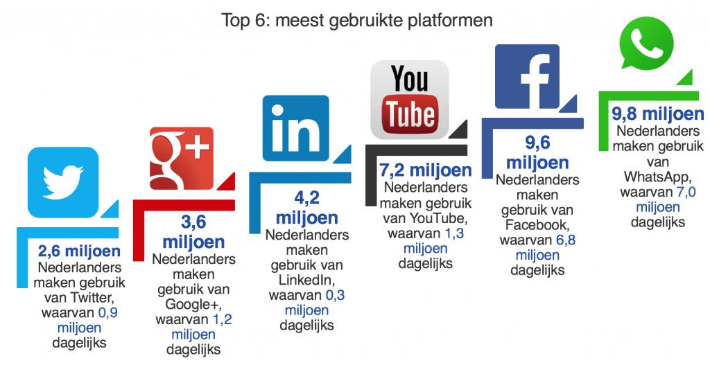 top 6 meest gebruikte platformen